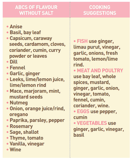 Cooking Suggestions for Flavouring Without Salt