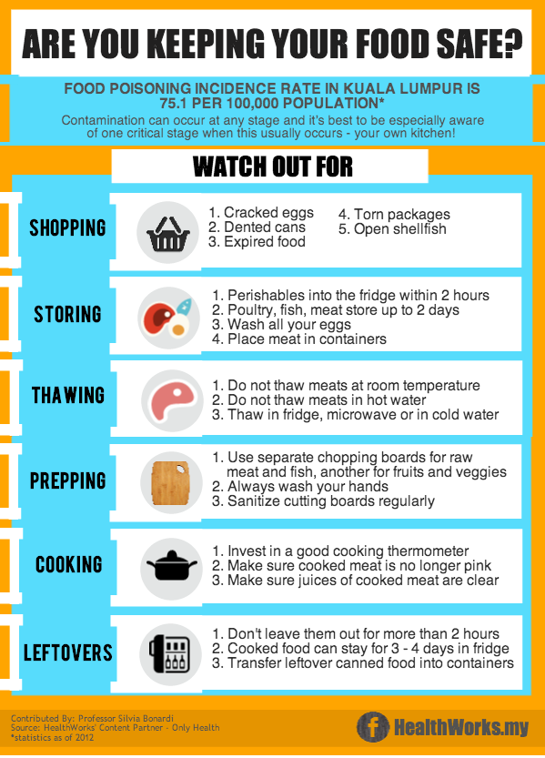 From Shop to Fridge – Your Guide to Preventing Food Poisoning