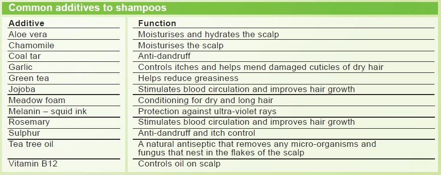 Common additives to shampoos