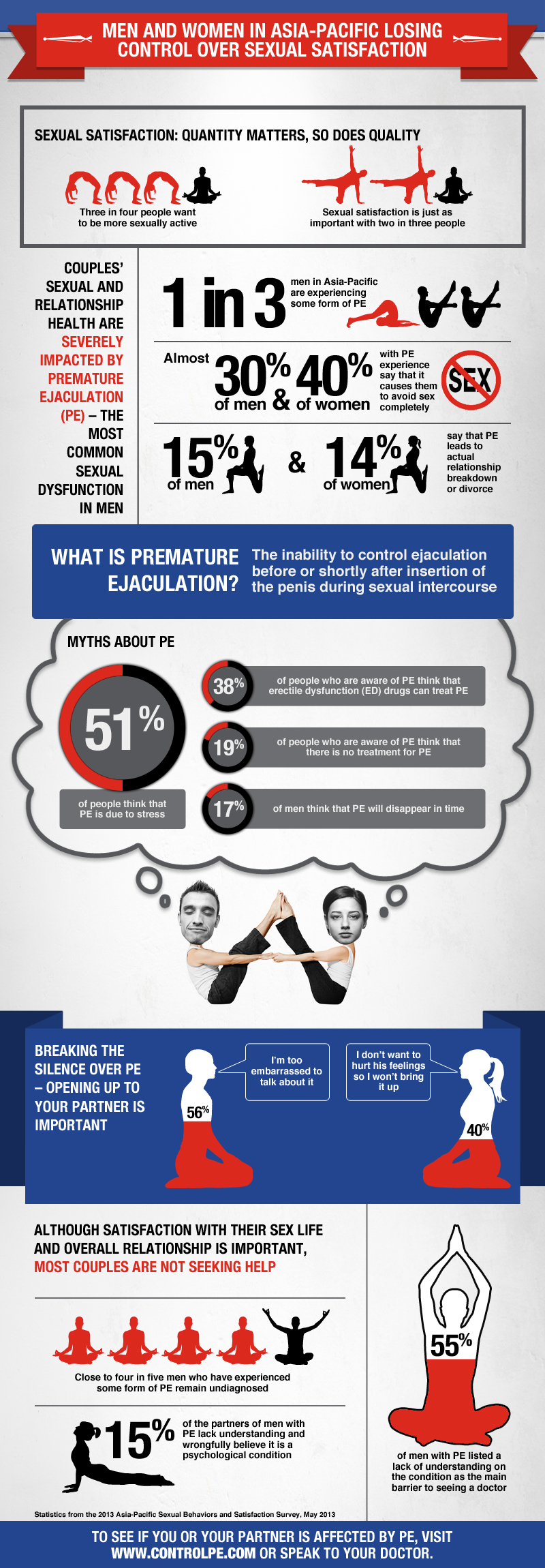 Premature Ejacoluation Infographic