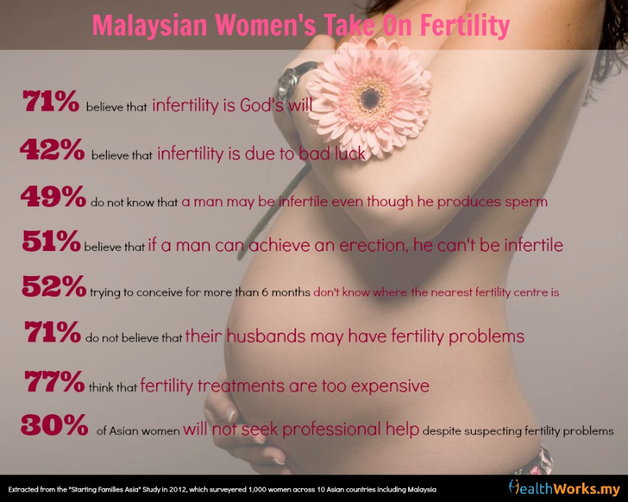 Malaysian Women's take on fertility