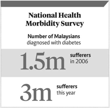 national-health-morbidity-survey