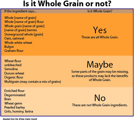 whole-grain-or-not