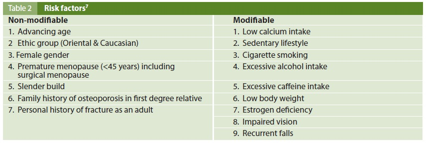 Osteoporosis-table2