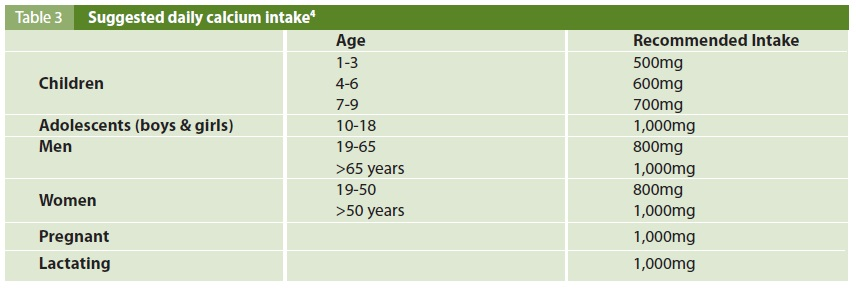 Osteoporosis-table3