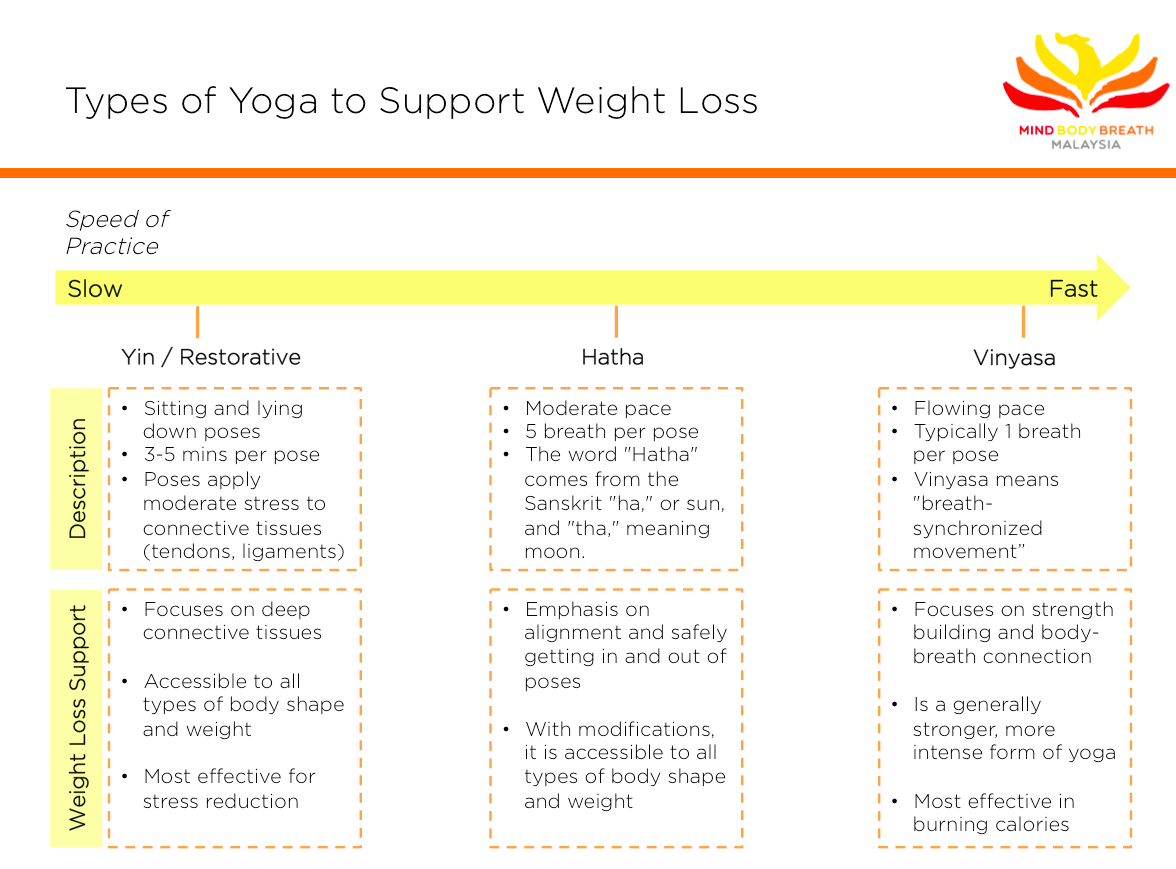 Yoga-weightloss-diagram-MBBM