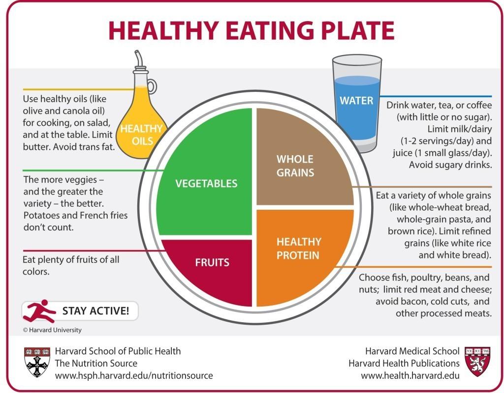 Source: health.harvard.edu