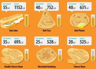 Roti canai calories per serving