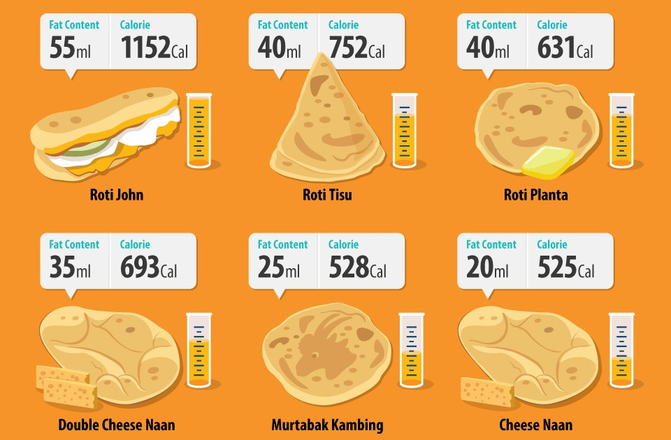 Infographic: How Much Fat is in Your Roti Canai? (Calories & Fat Content of Rotis at the Mamak