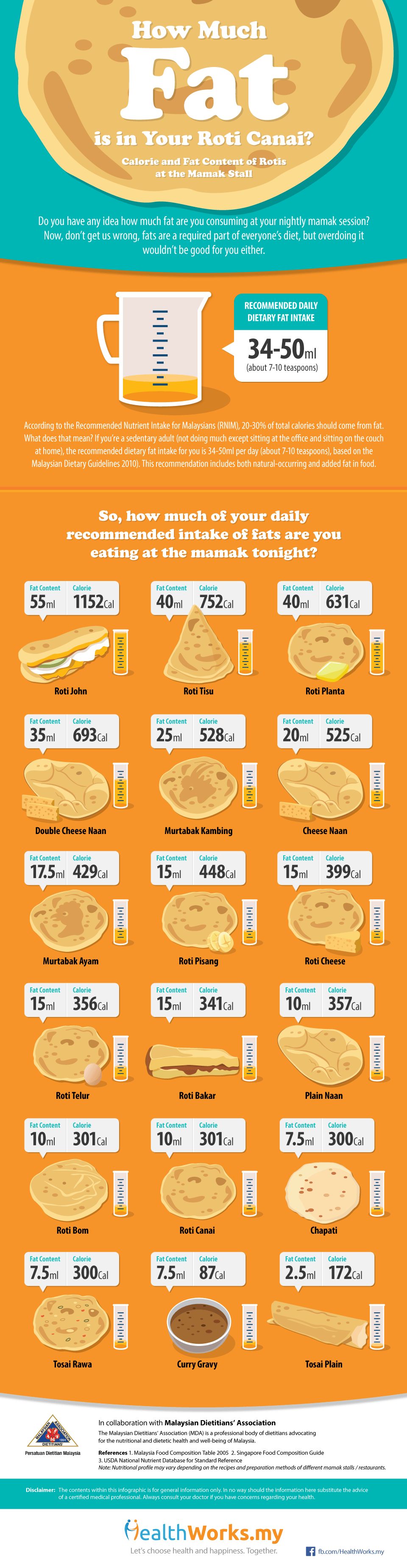 Infographic: How Much Fat is in Your Roti Canai? (Calories & Fat Content of Rotis at the Mamak Stall)