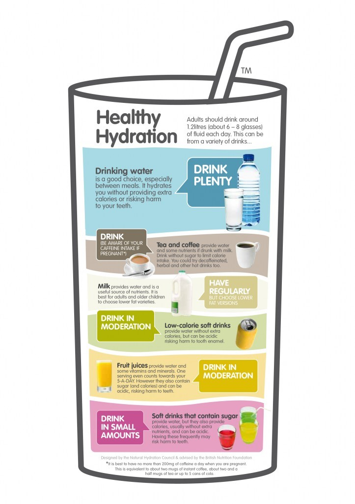 Source: Natural Hydration Council and the British Nutrition Foundation.