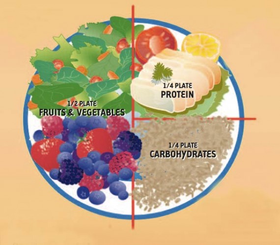 Healthy Eating Plate Template Healthworks Malaysia
