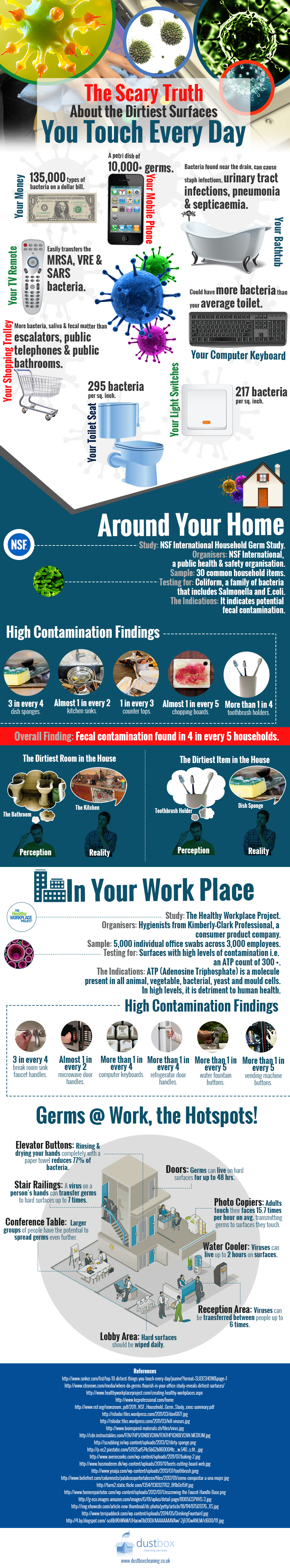 Dirtiest-Surfaces-Infographic (1)