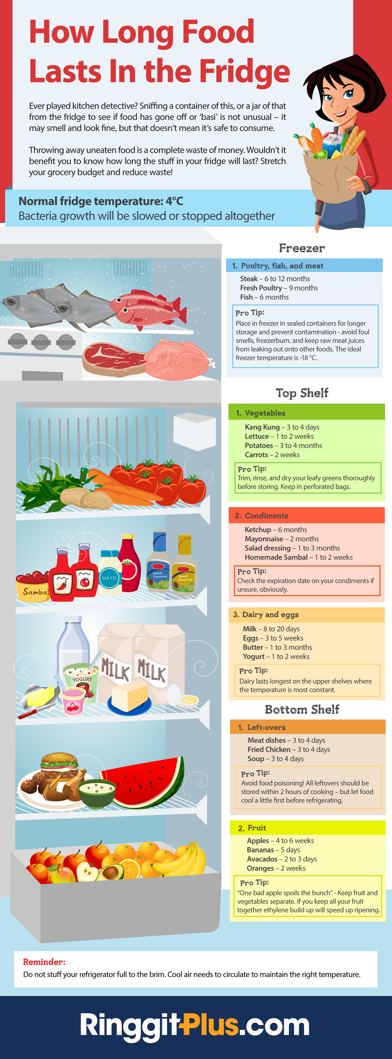 [Infographic] How Long Does Your Food Last in the Fridge?
