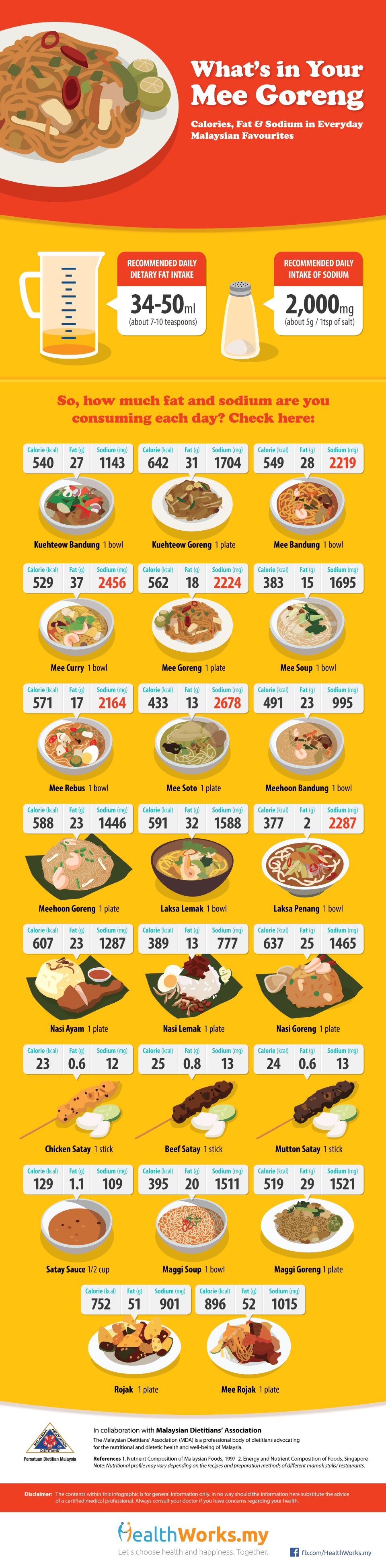 hawker food malaysia infographic