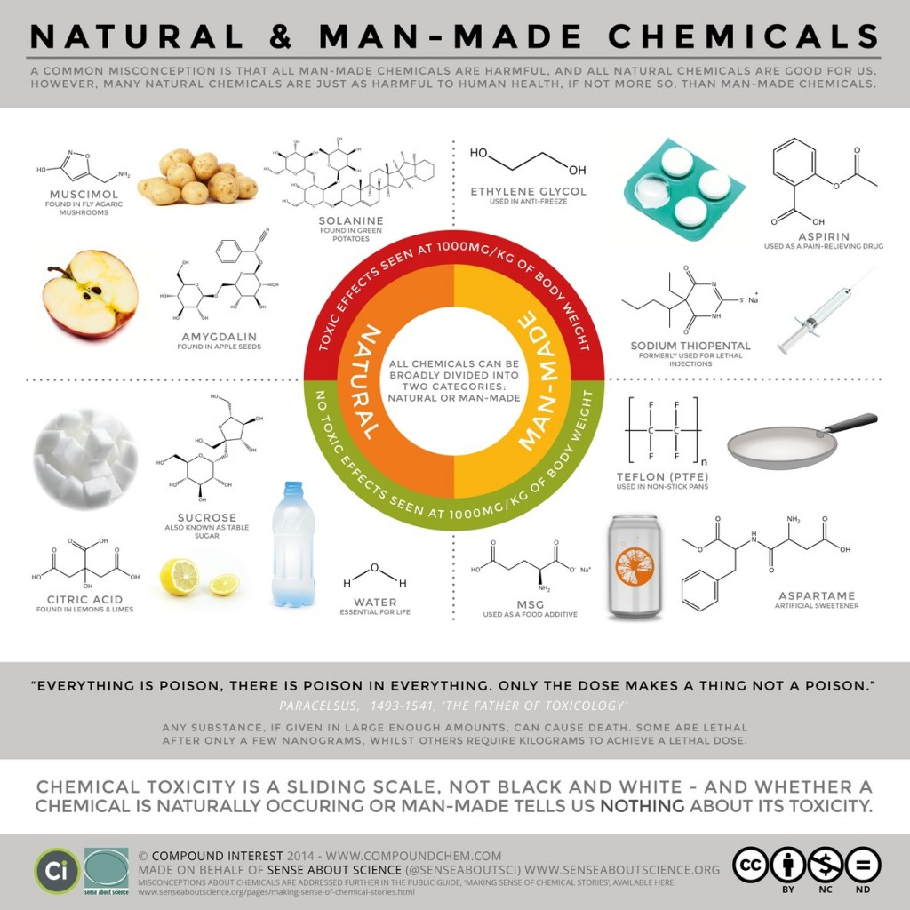 Source: compoundchem.com