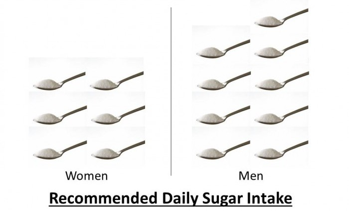 adult daily sugars intake
