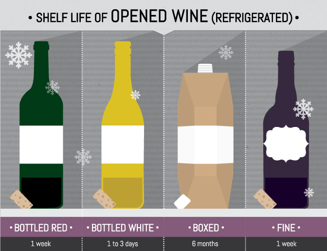 wine shelf life opened