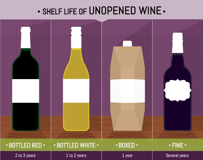 wine shelf life unopened