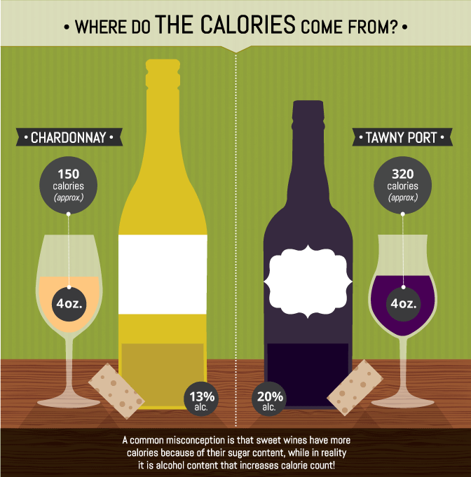 sweet wine calories